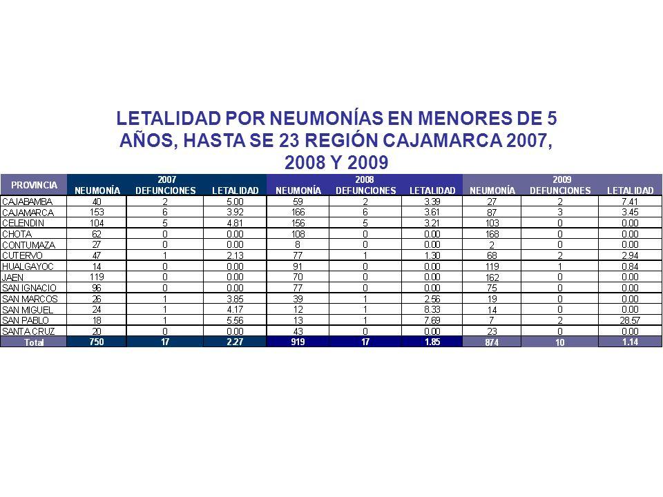 LETALIDAD POR NEUMONÍAS EN MENORES DE 5 AÑOS, HASTA SE 23 REGIÓN CAJAMARCA 2007, 2008 Y 2009