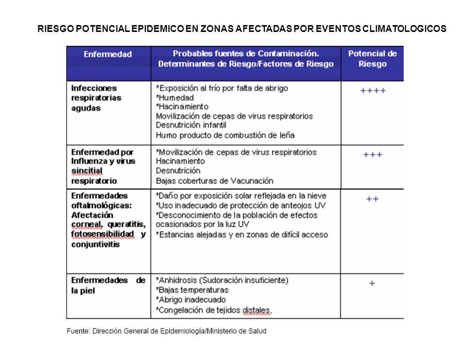 RIESGO POTENCIAL EPIDEMICO EN ZONAS AFECTADAS POR EVENTOS CLIMATOLOGICOS