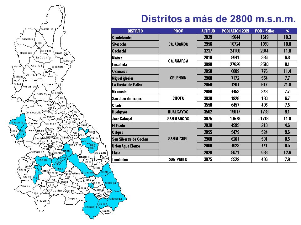 Distritos a más de 2800 m.s.n.m.