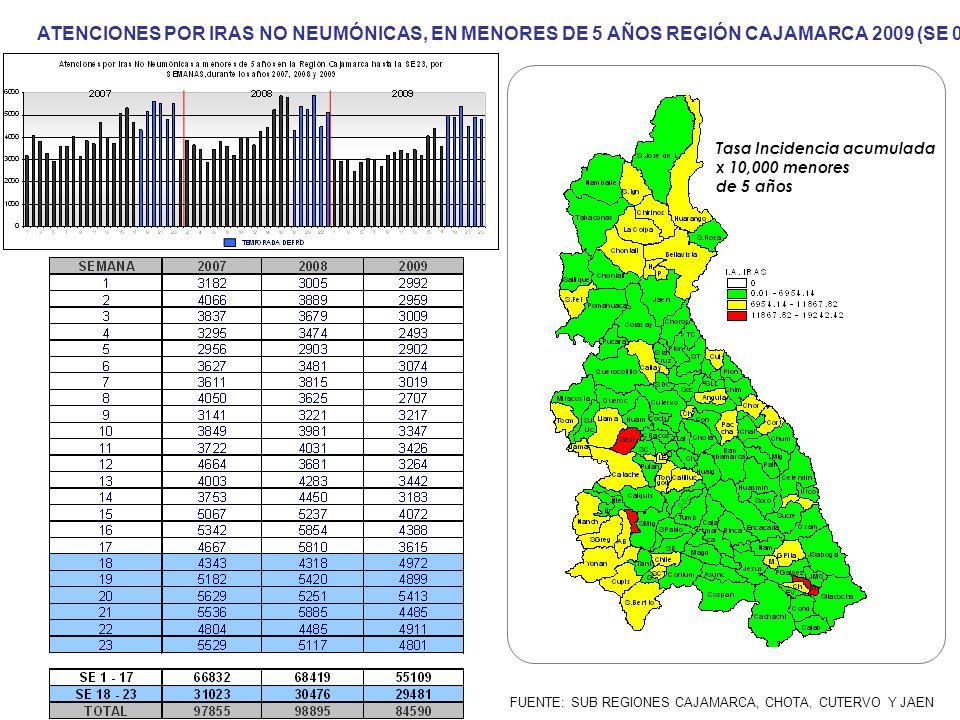 ATENCIONES POR IRAS NO NEUMÓNICAS, EN MENORES DE 5 AÑOS REGIÓN CAJAMARCA 2009 (SE 01- 23)