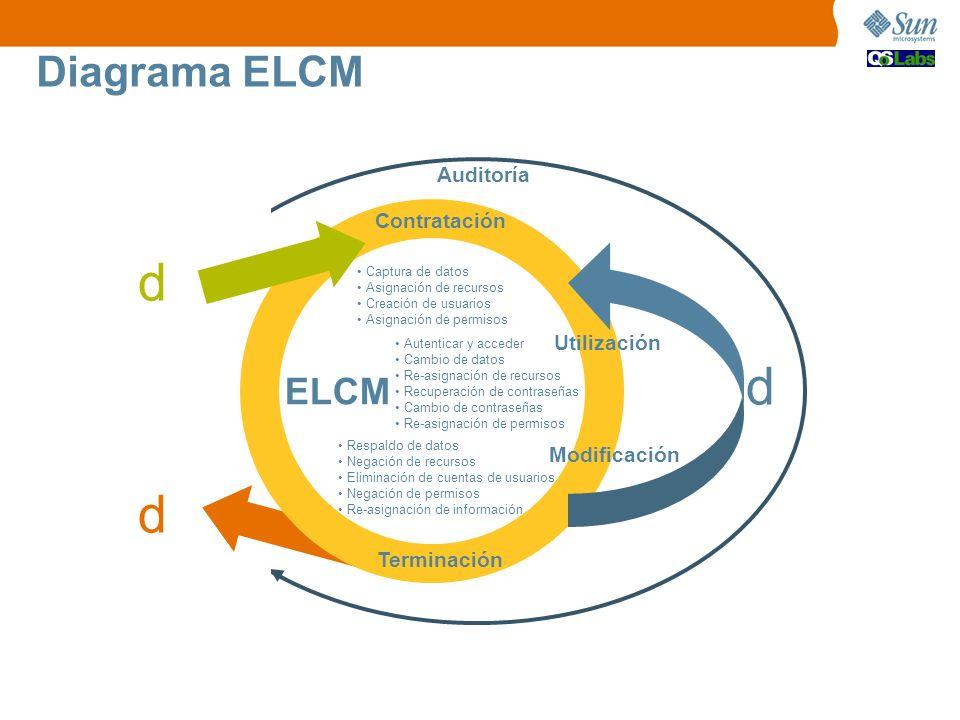 d d d Diagrama ELCM ELCM Auditoría Contratación Utilización