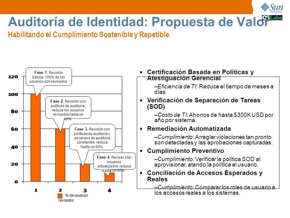 Auditoría de Identidad: Propuesta de Valor Habilitando el Cumplimiento Sostenible y Repetible