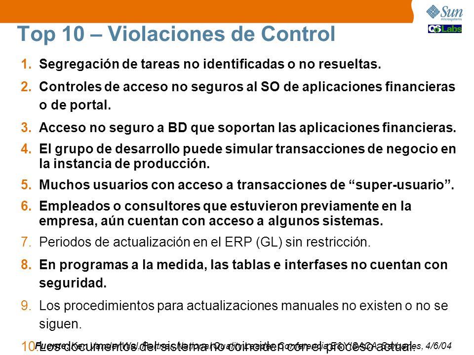 Top 10 – Violaciones de Control