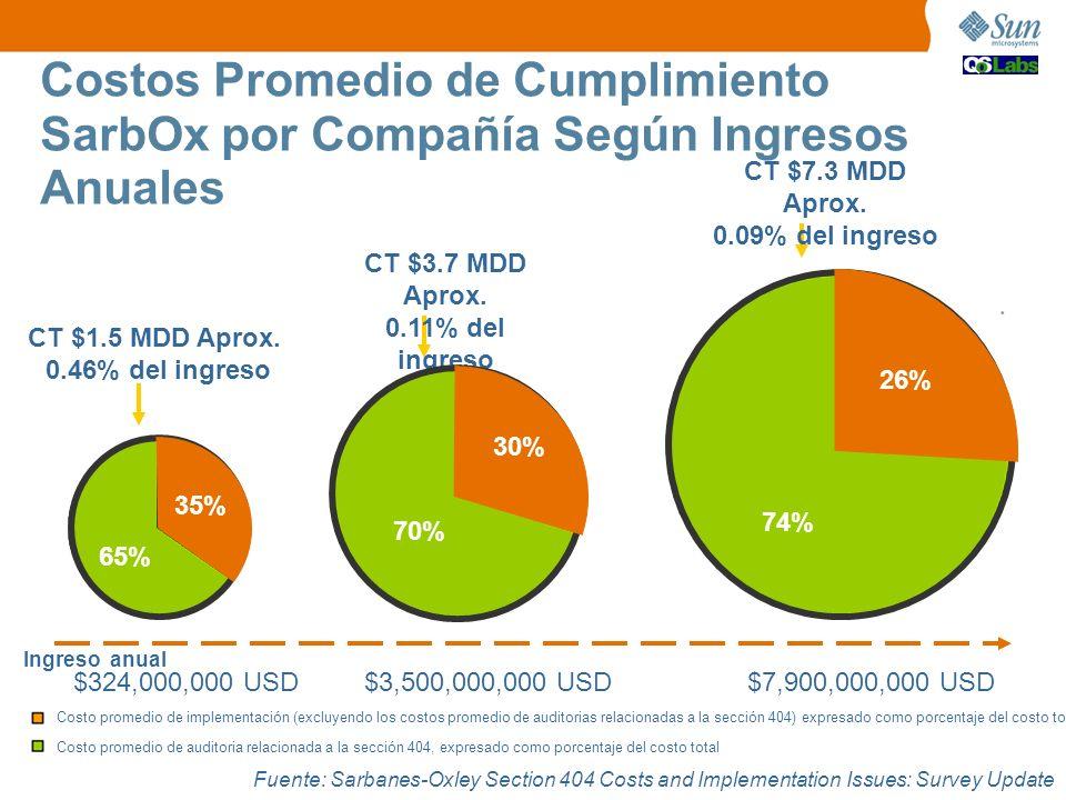 Costos Promedio de Cumplimiento SarbOx por Compañía Según Ingresos Anuales