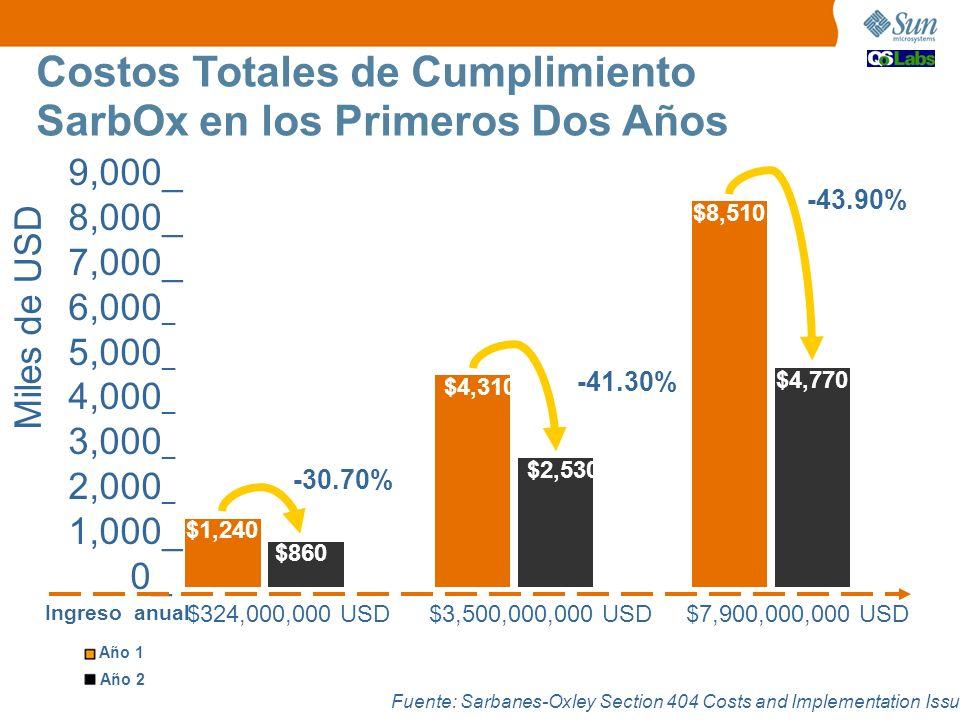 Costos Totales de Cumplimiento SarbOx en los Primeros Dos Años