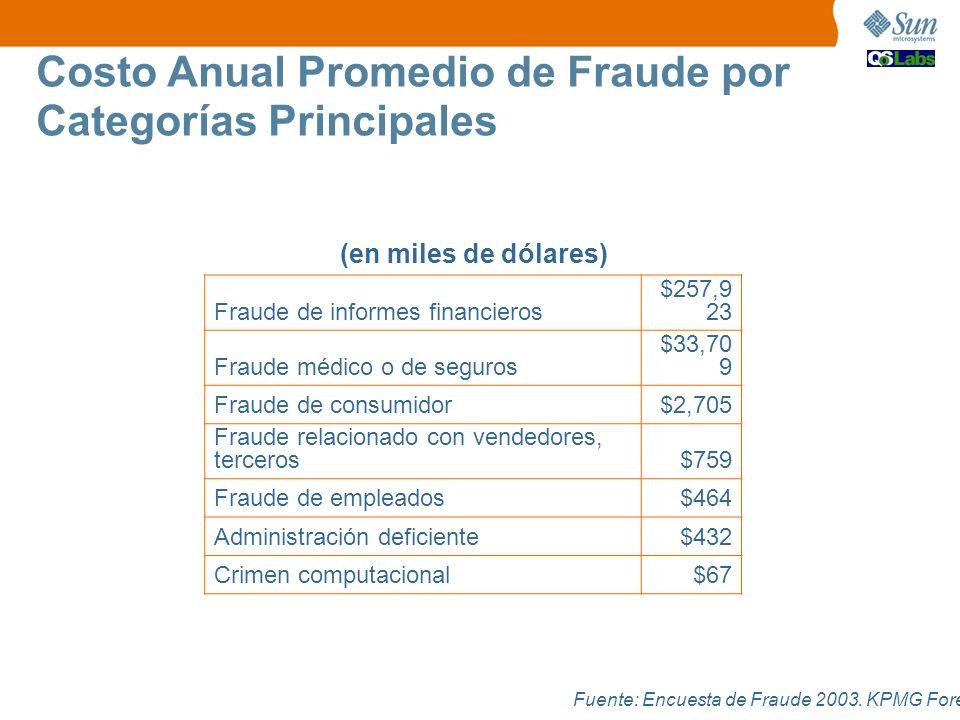 Costo Anual Promedio de Fraude por Categorías Principales