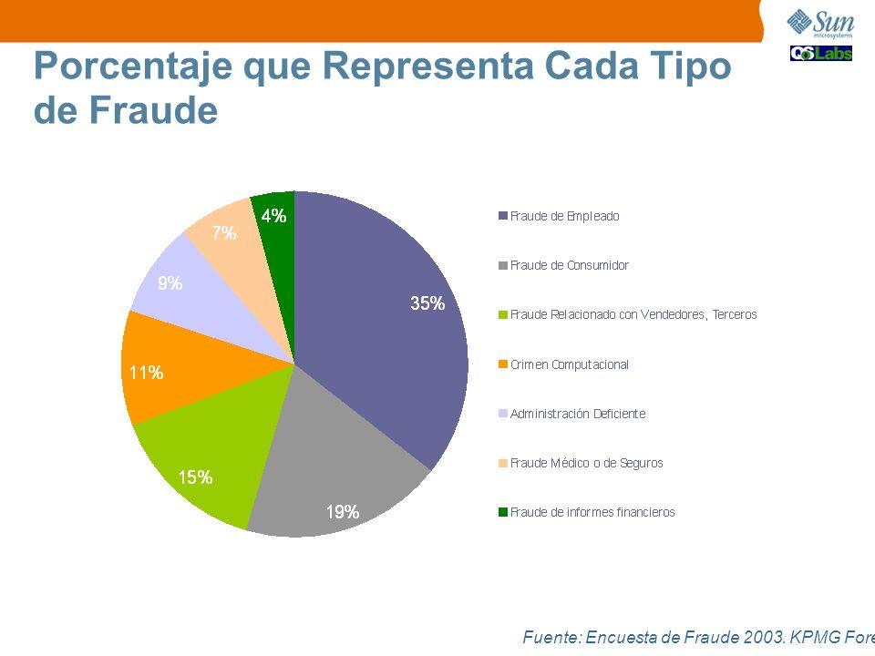 Porcentaje que Representa Cada Tipo de Fraude