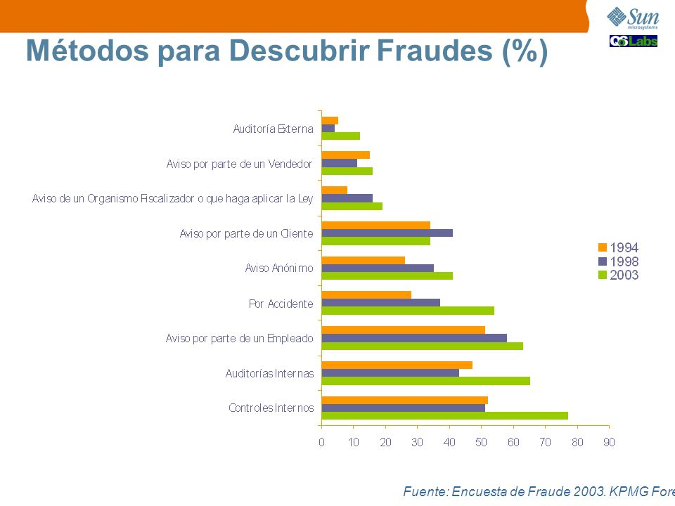 Métodos para Descubrir Fraudes (%)