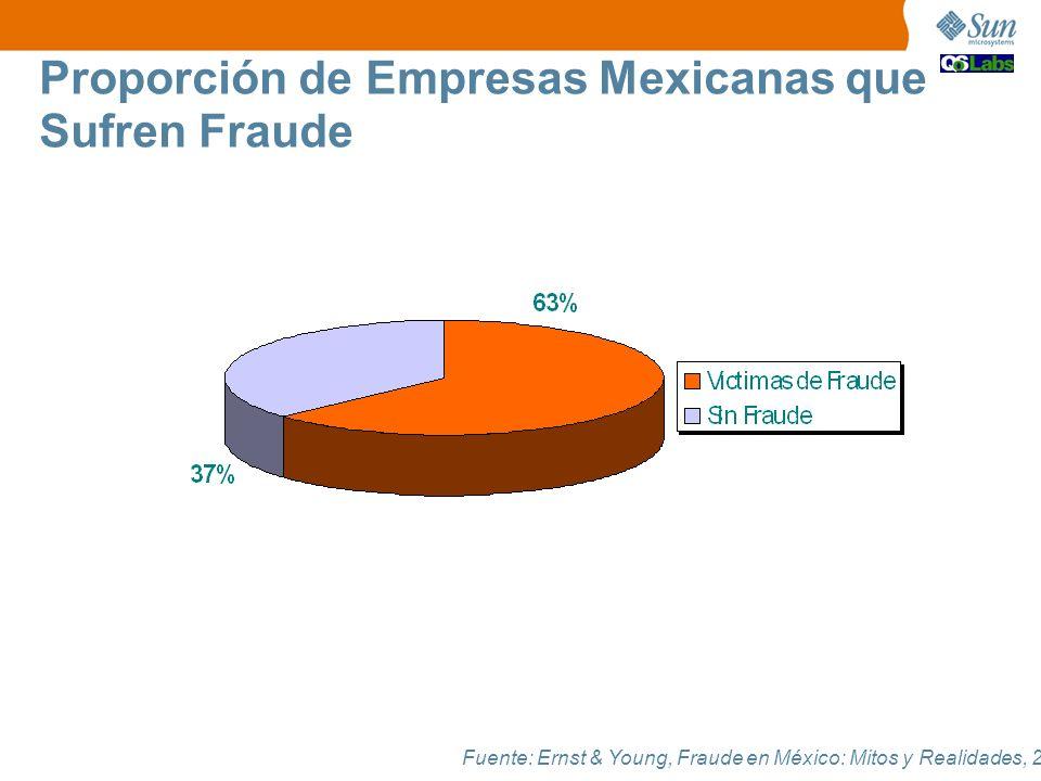 Proporción de Empresas Mexicanas que Sufren Fraude