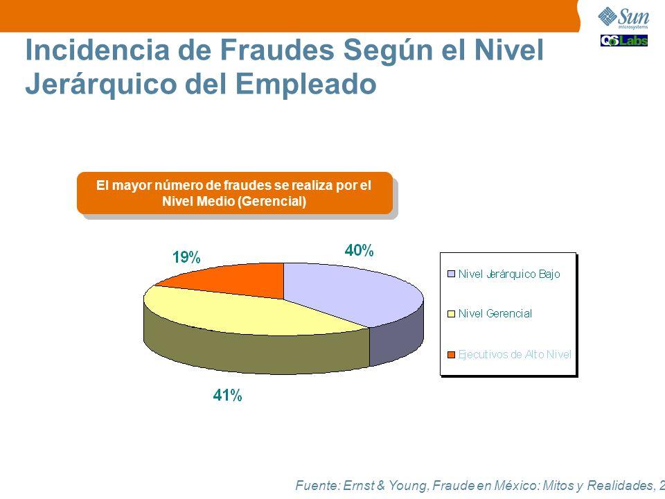 El mayor número de fraudes se realiza por el Nivel Medio (Gerencial)