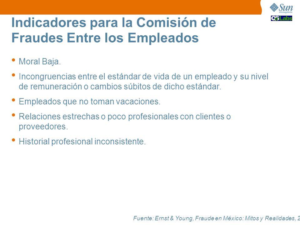 Indicadores para la Comisión de Fraudes Entre los Empleados