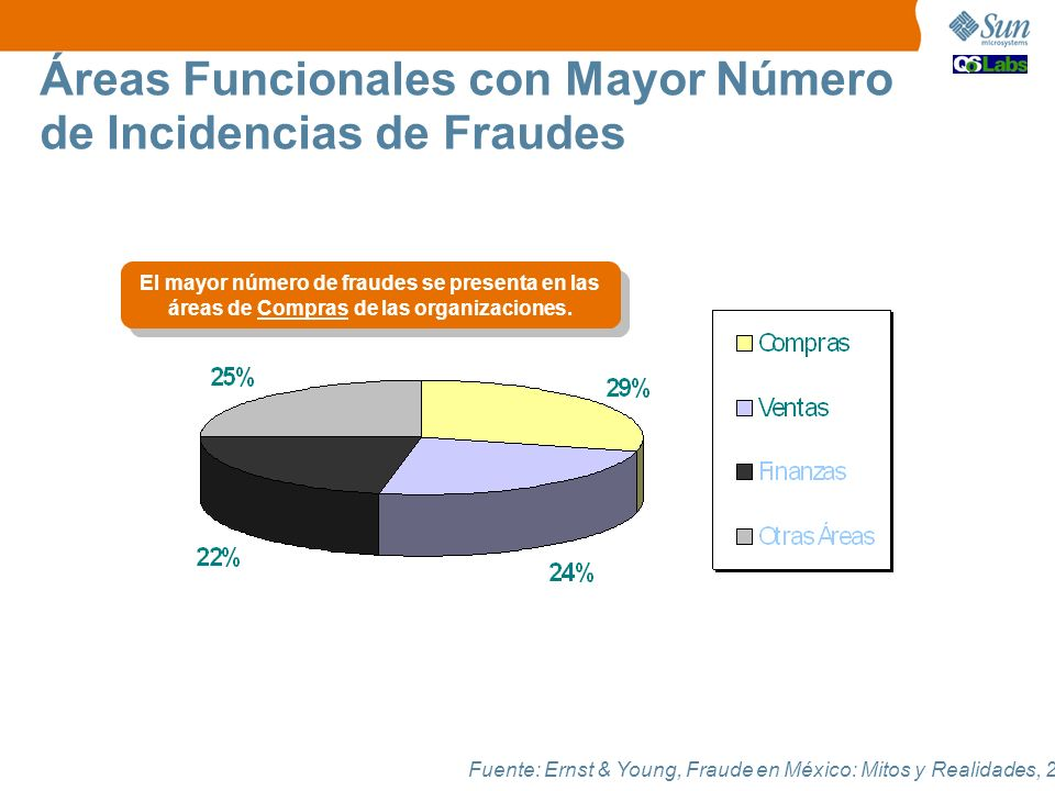 Áreas Funcionales con Mayor Número de Incidencias de Fraudes