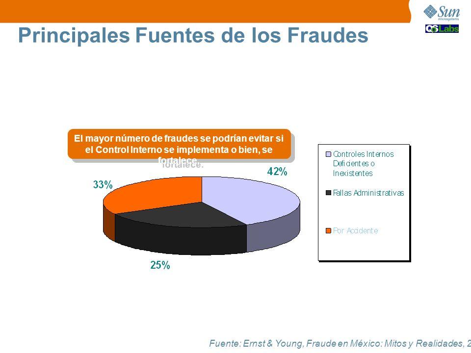 Principales Fuentes de los Fraudes