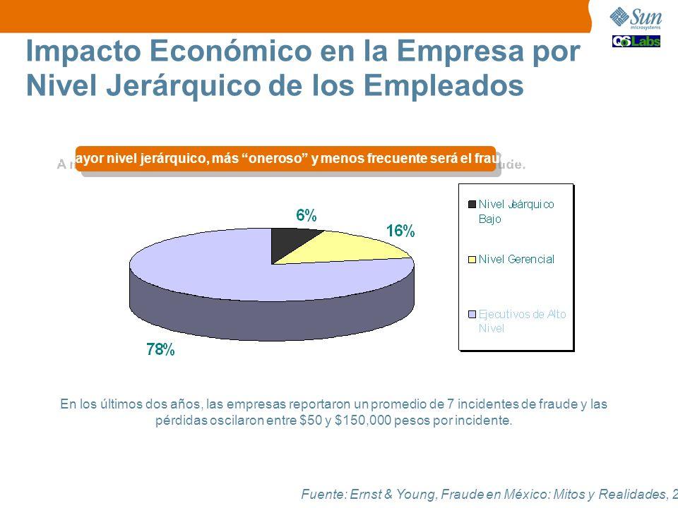 Impacto Económico en la Empresa por Nivel Jerárquico de los Empleados