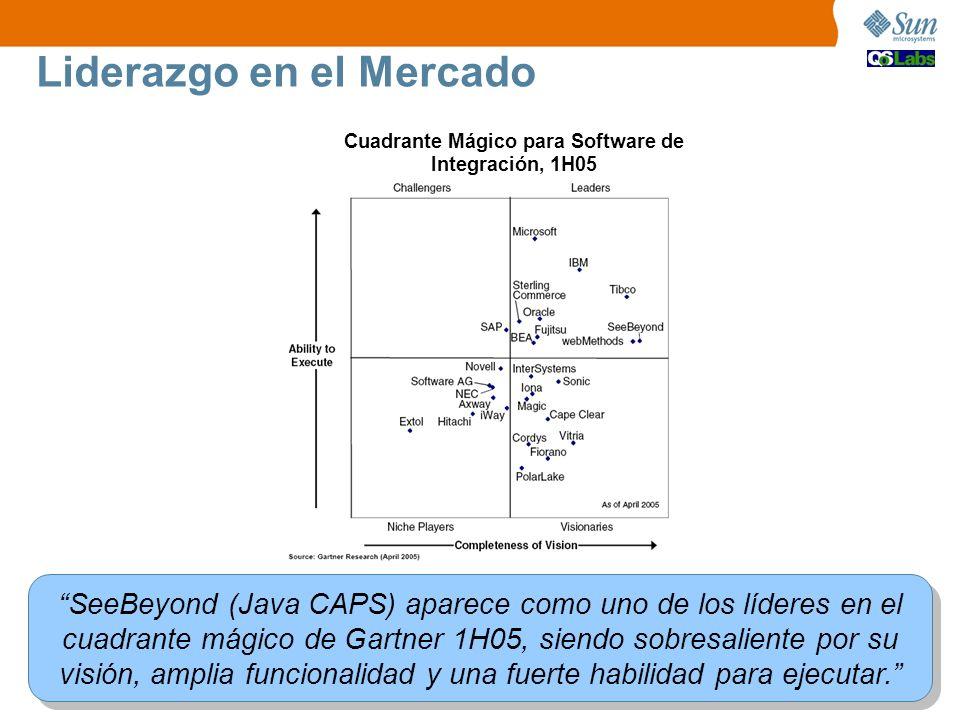Cuadrante Mágico para Software de Integración, 1H05