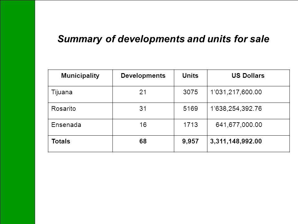 Summary of developments and units for sale