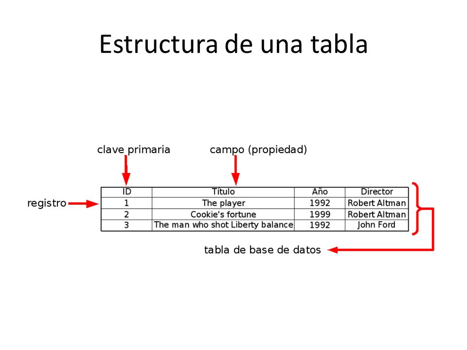 Estructura de una tabla
