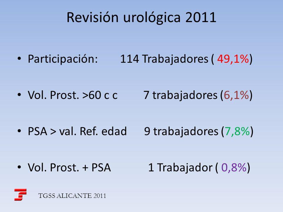 Revisión urológica 2011 Participación: 114 Trabajadores ( 49,1%)