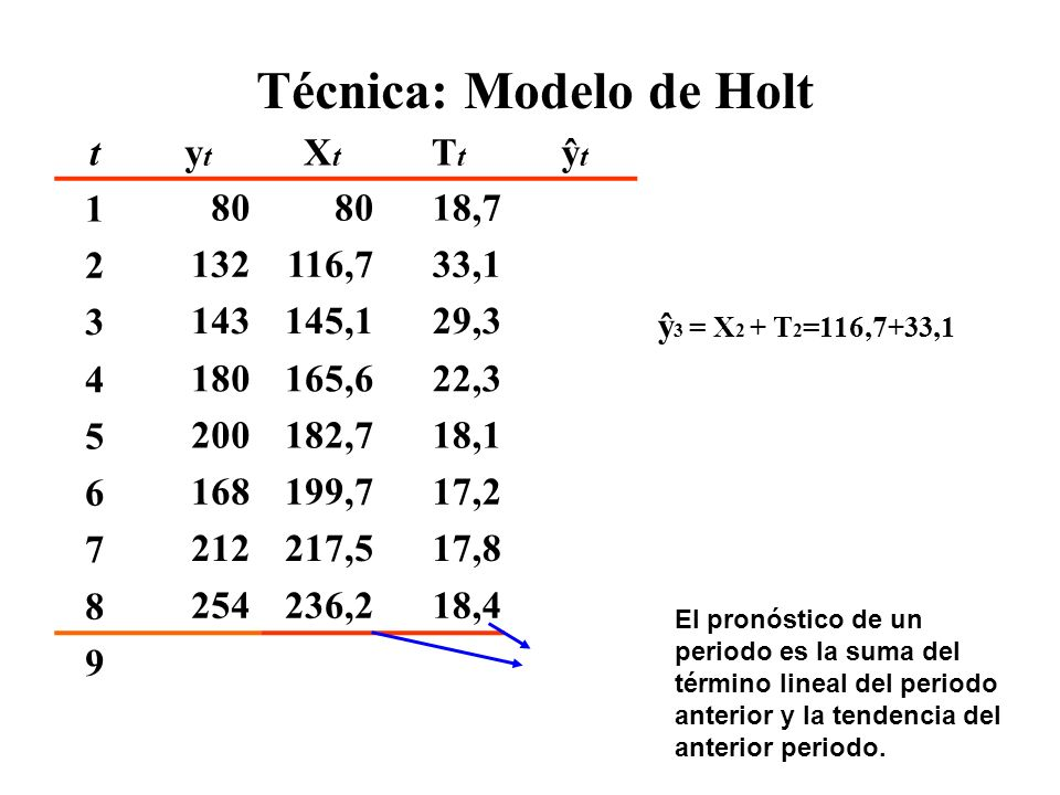 Técnica: Modelo de Holt