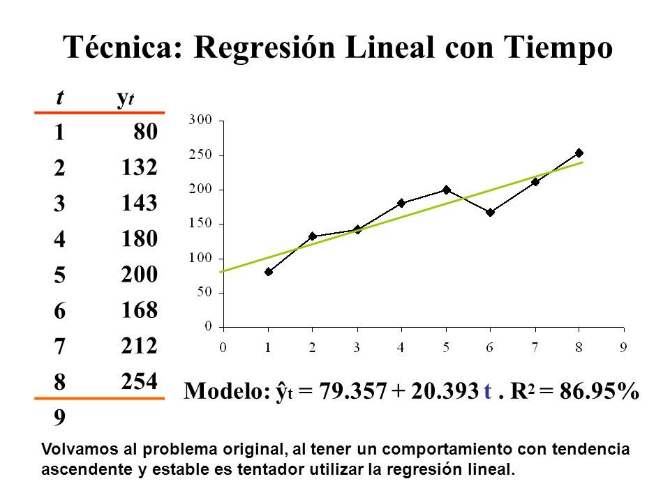 Técnica: Regresión Lineal con Tiempo