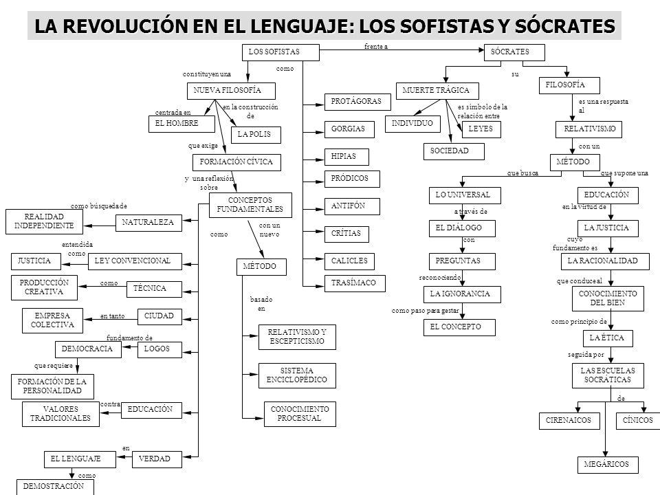LA REVOLUCIÓN EN EL LENGUAJE: LOS SOFISTAS Y SÓCRATES