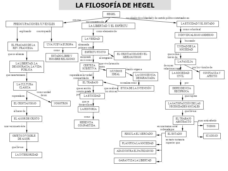 LA FILOSOFÍA DE HEGEL PREOCUPACIONES JUVENILES