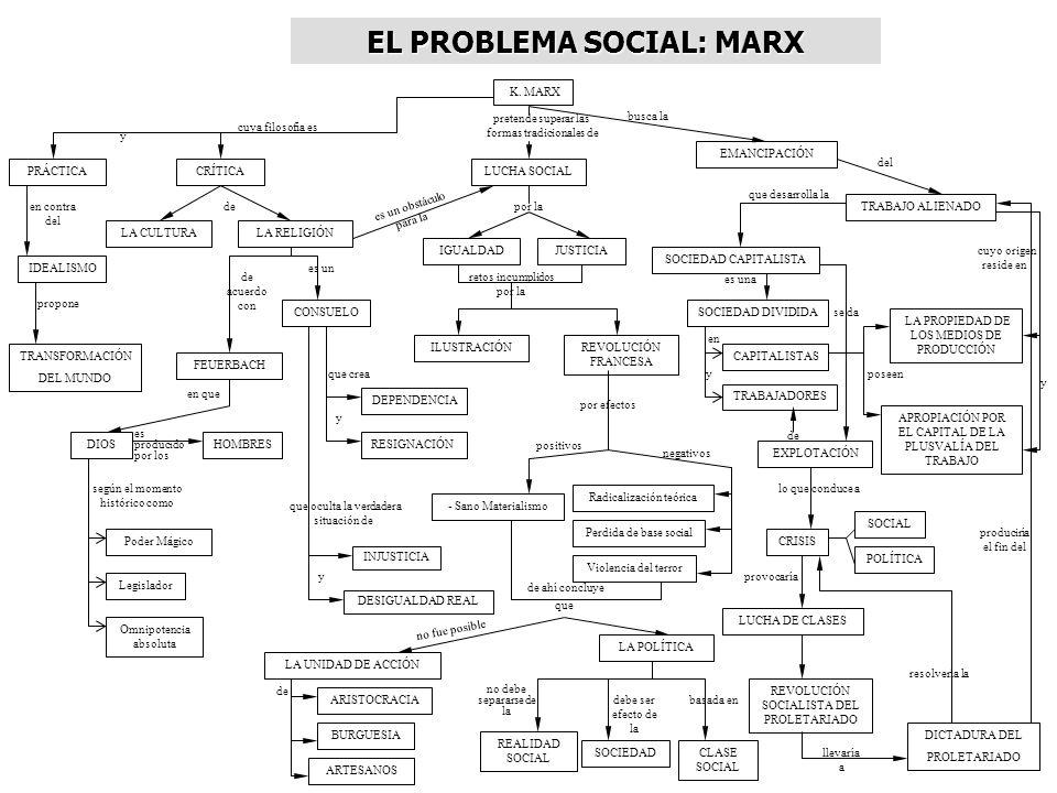 EL PROBLEMA SOCIAL: MARX