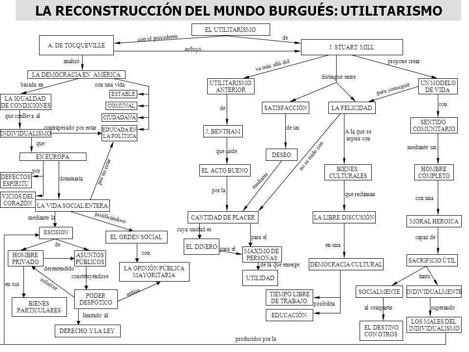 LA RECONSTRUCCIÓN DEL MUNDO BURGUÉS: UTILITARISMO