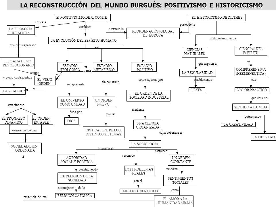 LA RECONSTRUCCIÓN DEL MUNDO BURGUÉS: POSITIVISMO E HISTORICISMO