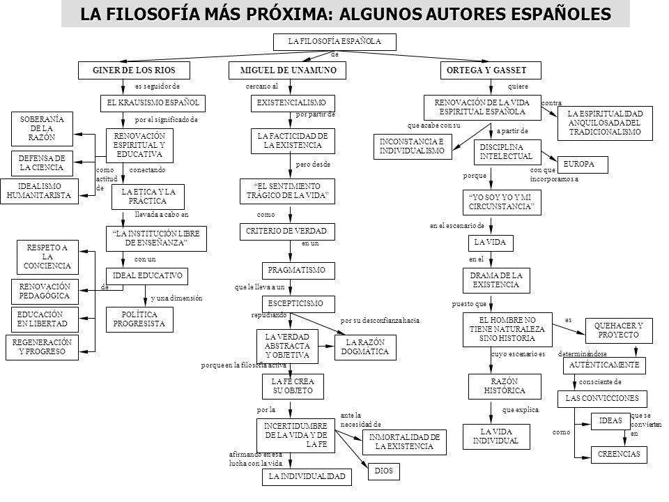 LA FILOSOFÍA MÁS PRÓXIMA: ALGUNOS AUTORES ESPAÑOLES