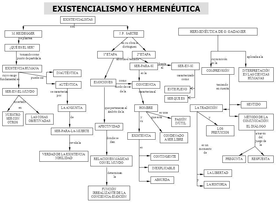 EXISTENCIALISMO Y HERMENÉUTICA