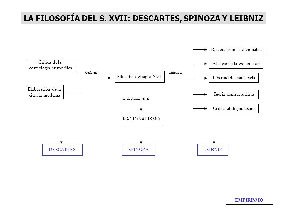 LA FILOSOFÍA DEL S. XVII: DESCARTES, SPINOZA Y LEIBNIZ