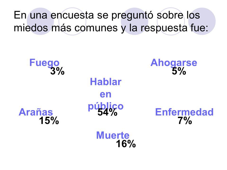 En una encuesta se preguntó sobre los miedos más comunes y la respuesta fue: