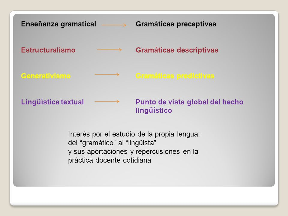 Enseñanza gramatical Estructuralismo. Generativismo. Lingüística textual. Gramáticas preceptivas.