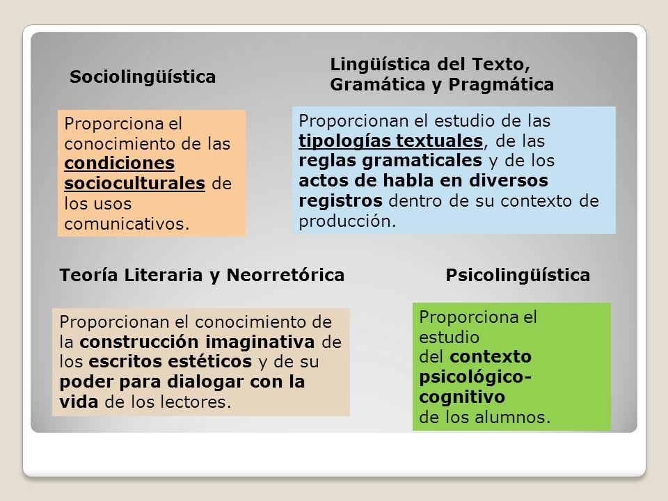 Lingüística del Texto, Gramática y Pragmática. Sociolingüística.