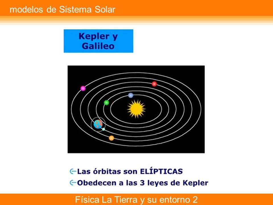 modelos de Sistema Solar
