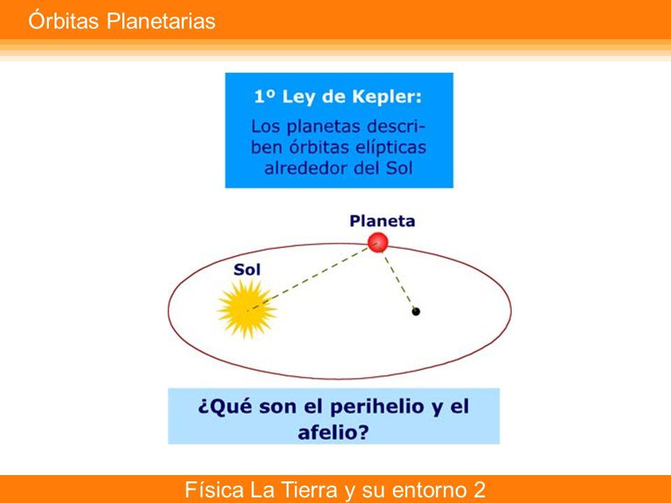 Órbitas Planetarias