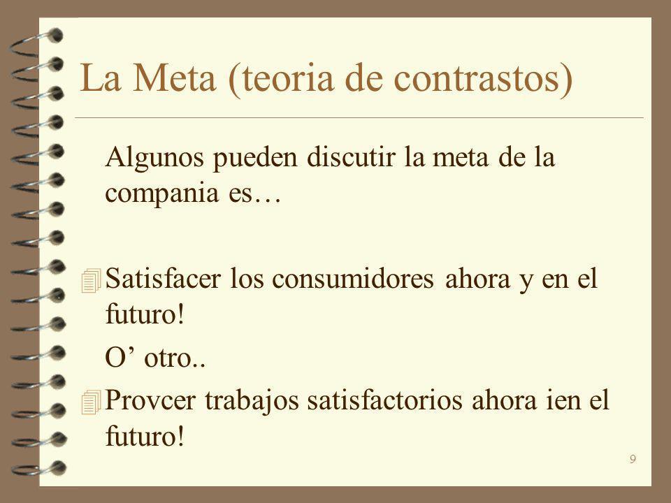 La Meta (teoria de contrastos)