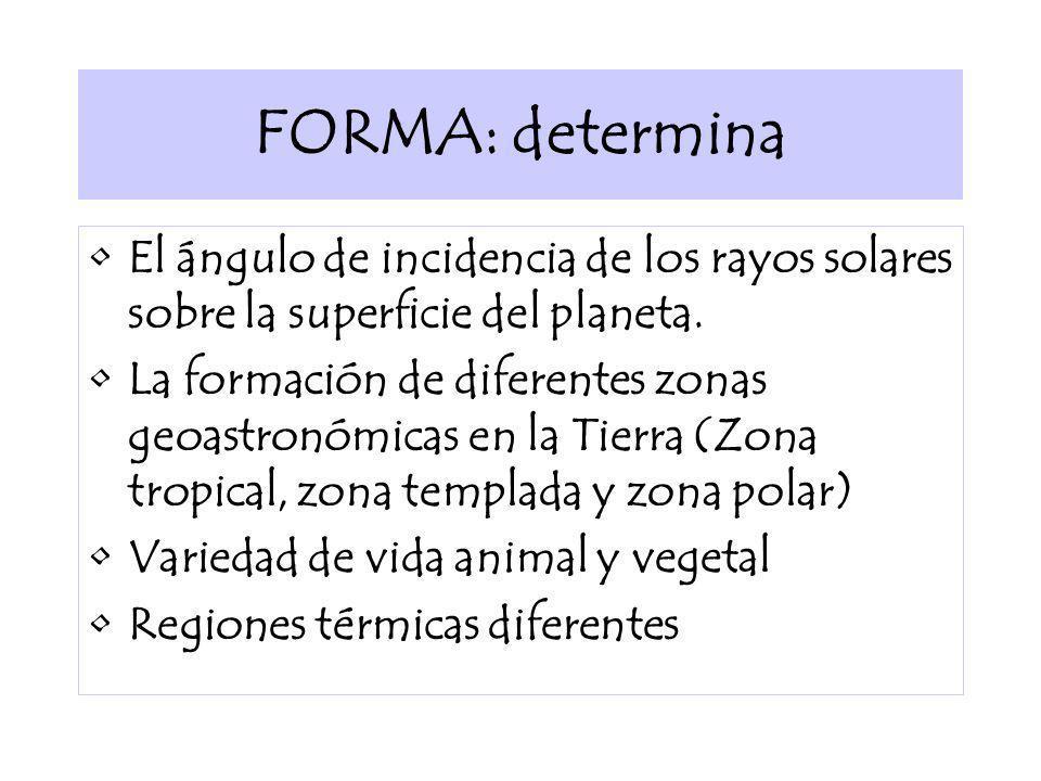 FORMA: determinaEl ángulo de incidencia de los rayos solares sobre la superficie del planeta.