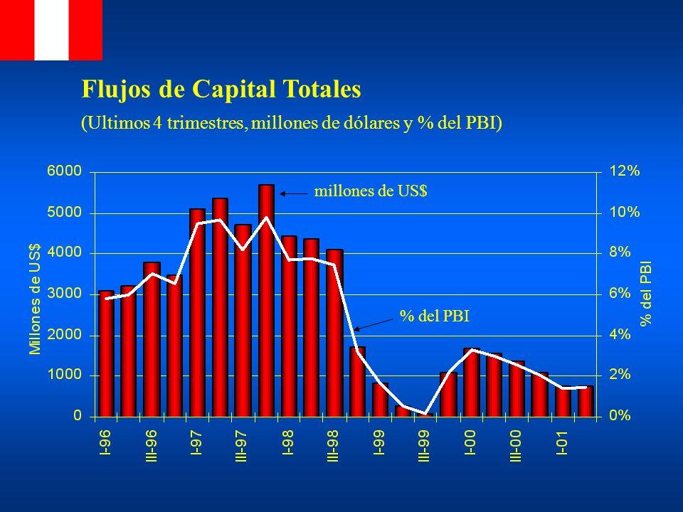 Flujos de Capital Totales