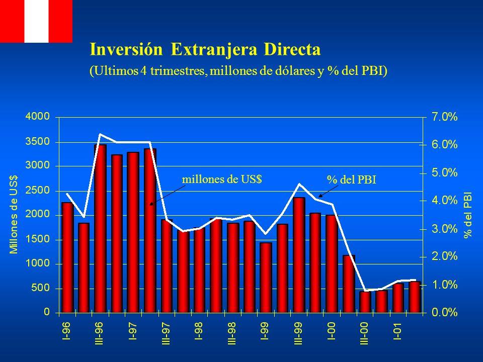 Inversión Extranjera Directa