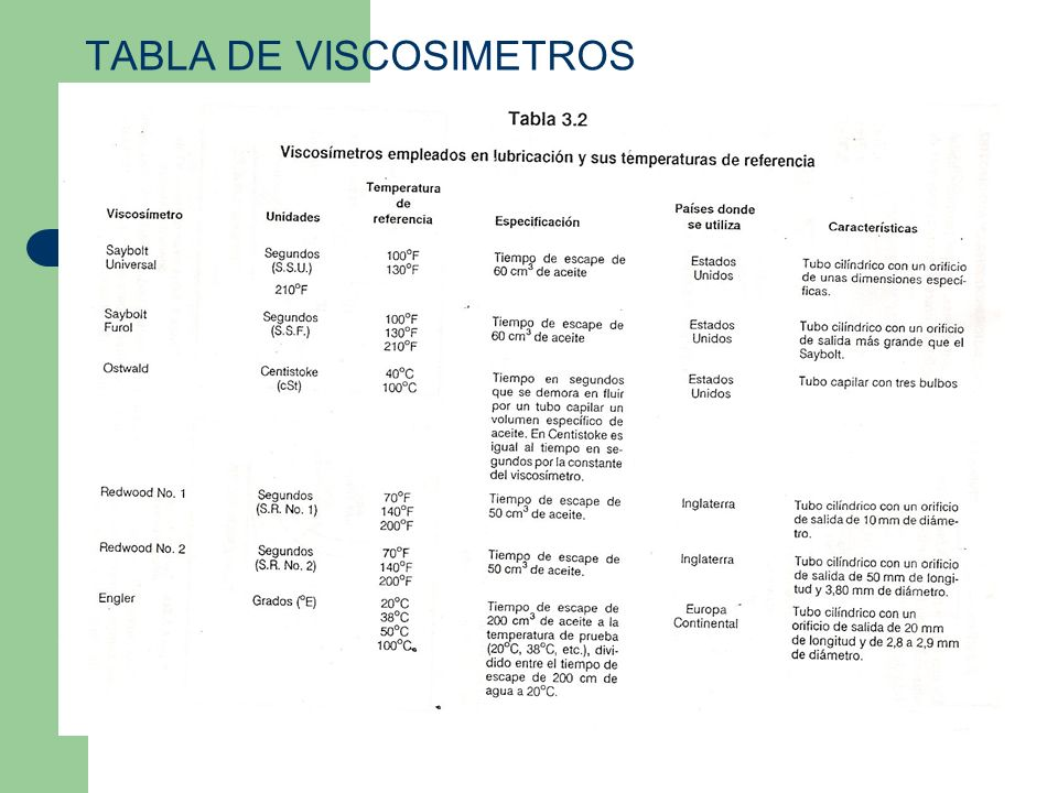 TABLA DE VISCOSIMETROS