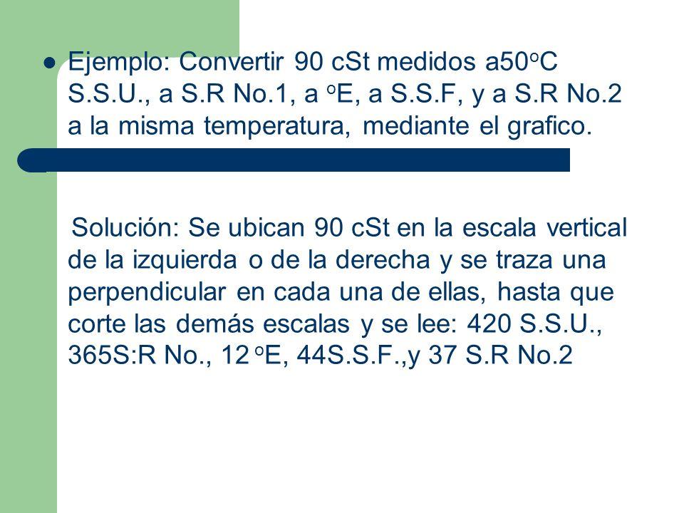 Ejemplo: Convertir 90 cSt medidos a50oC S. S. U. , a S. R No