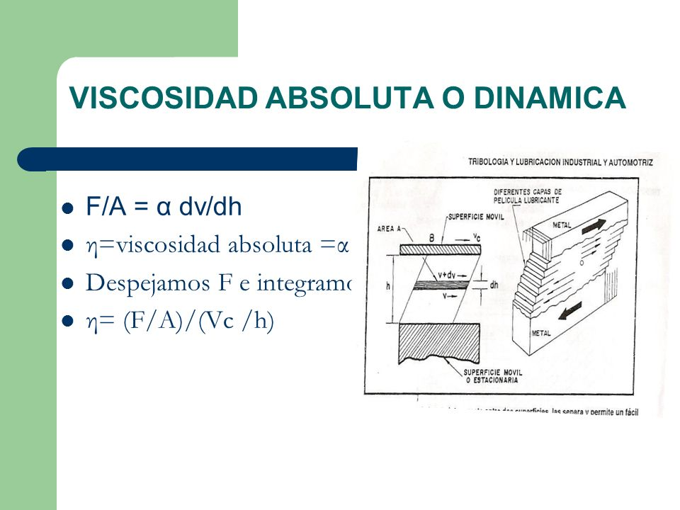 VISCOSIDAD ABSOLUTA O DINAMICA