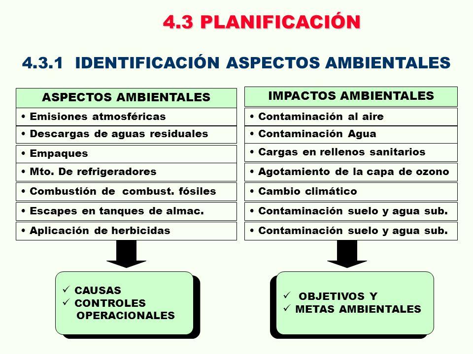 4.3.1 IDENTIFICACIÓN ASPECTOS AMBIENTALES