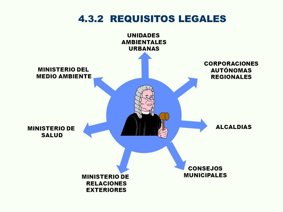 4.3.2 REQUISITOS LEGALES UNIDADES AMBIENTALES URBANAS CORPORACIONES
