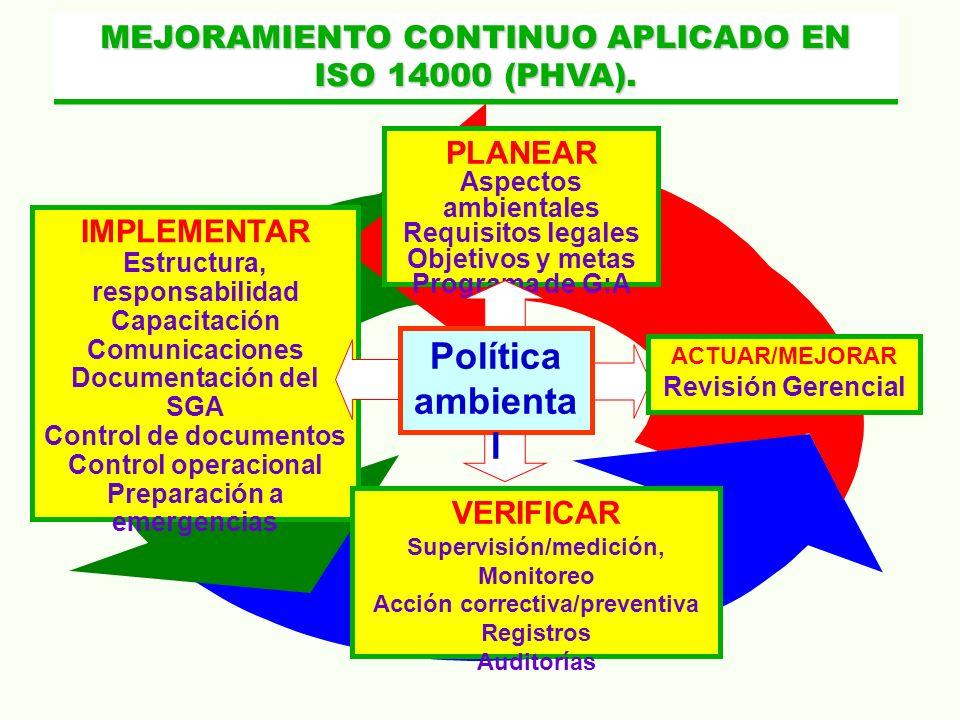 Política ambiental MEJORAMIENTO CONTINUO APLICADO EN ISO 14000 (PHVA).