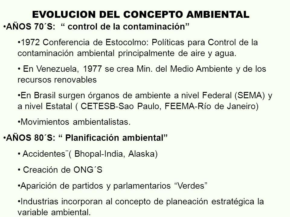 EVOLUCION DEL CONCEPTO AMBIENTAL