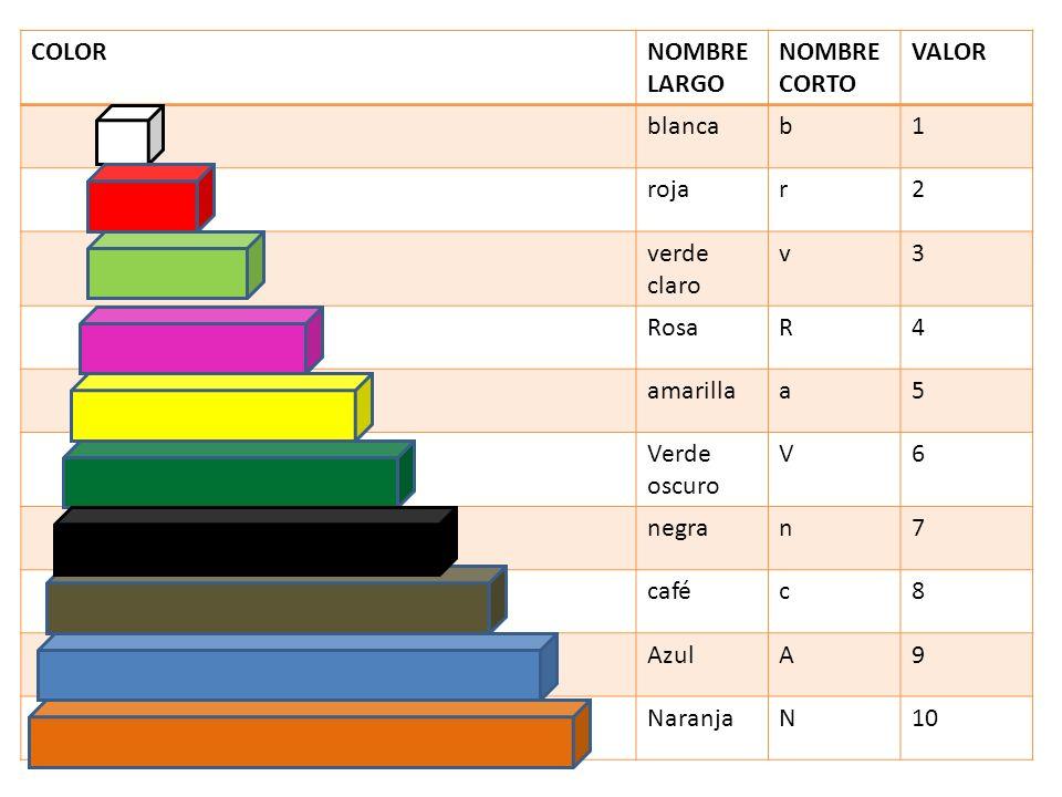COLORNOMBRE LARGO. NOMBRE CORTO. VALOR. blanca. b. 1. roja. r. 2. verde claro. v. 3. Rosa. R. 4. amarilla.