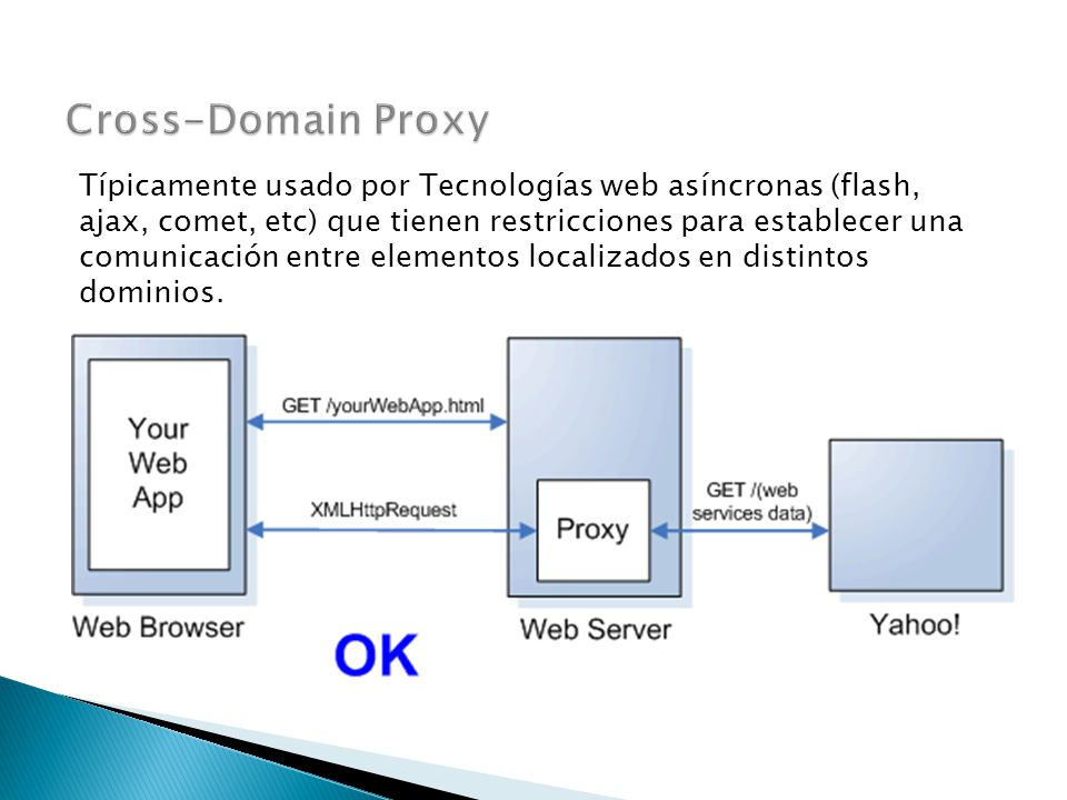 Cross-Domain Proxy